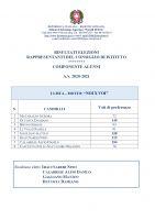 Risultati_Elezione_Studenti_Consiglio_Istituto_2020_2021